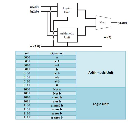 An arithmetic logic unit (ALU)